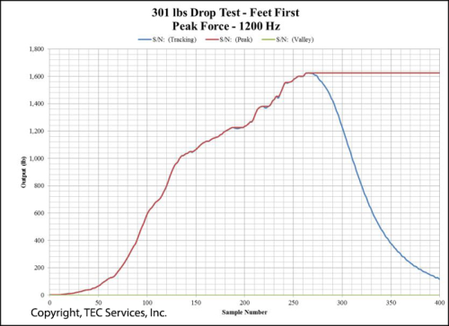 Treestand Harness Testing Graph